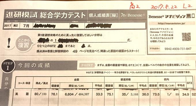 ht400723進研模試で学年1位になりました♪