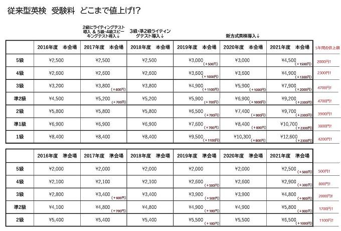 【英検® 2021年度 受験料改定】